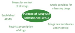 Misuse of Drugs Act